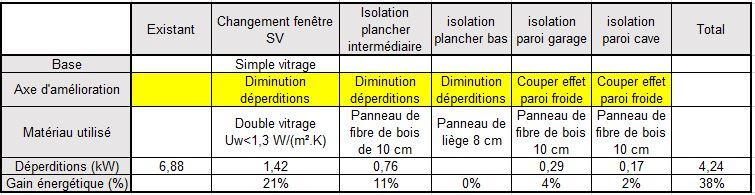 tableau amélioration Rénovation thermique - Pech-David